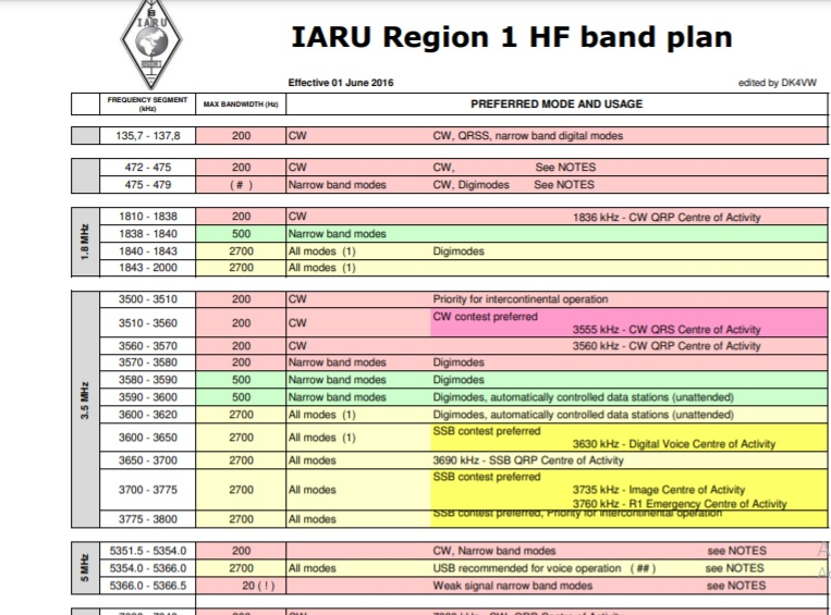 Revised IARU Region 2 Band Plan Now Available