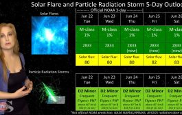 A Filament Poised to Launch with Noctilucent Clouds & Aurora | Solar Storm Forecast 06.22.2021