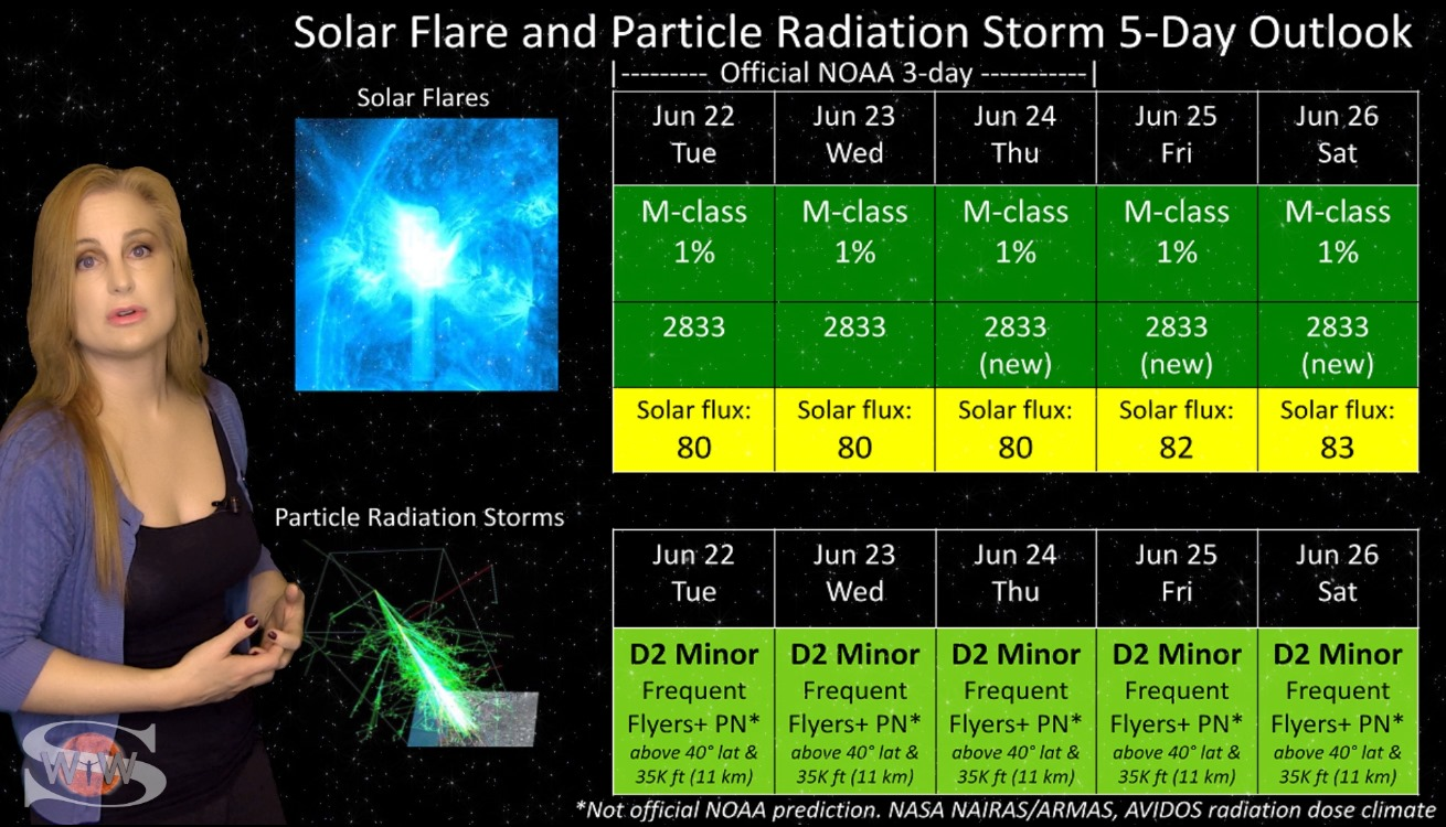 A Filament Poised to Launch with Noctilucent Clouds & Aurora   Solar Storm Forecast 06.22.2021