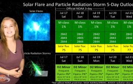 Solar Storm Fake Out & Big Flare Players Near | Solar Storm Forecast 07.17.2021