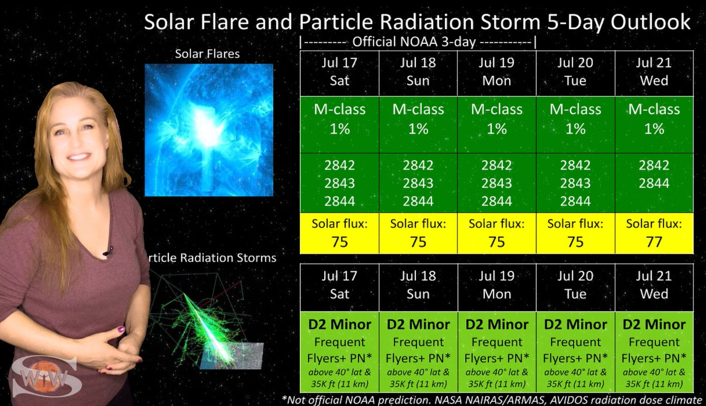Solar Storm Fake Out & Big Flare Players Near   Solar Storm Forecast 07.17.2021